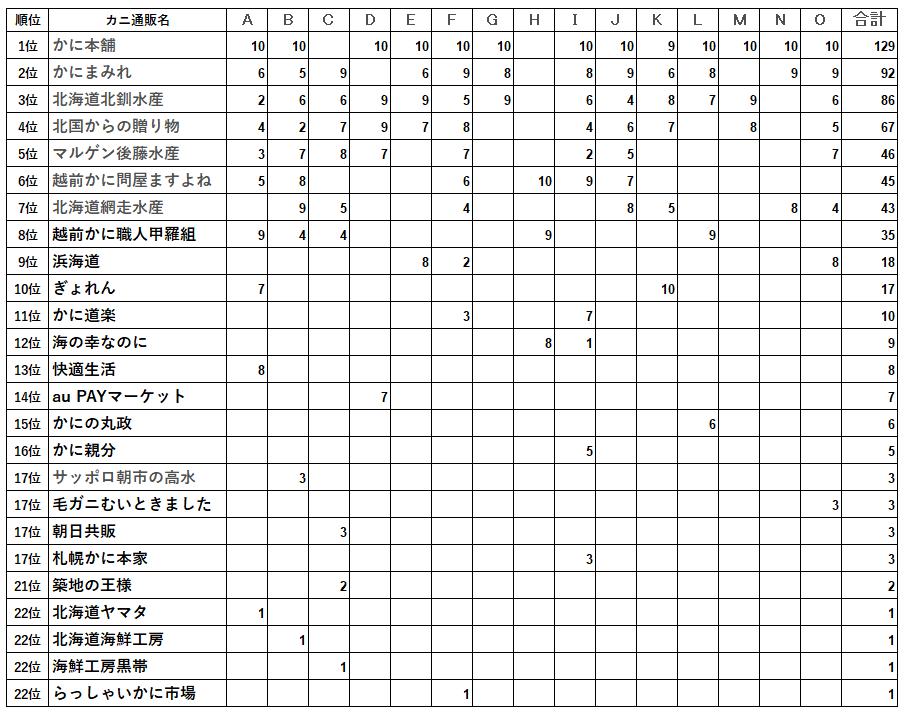 2021カニ通販ランキング表
